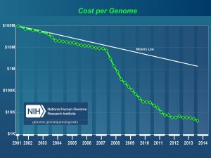 1280px-DNA_Sequencing_Cost_per_Genome_Over_Time